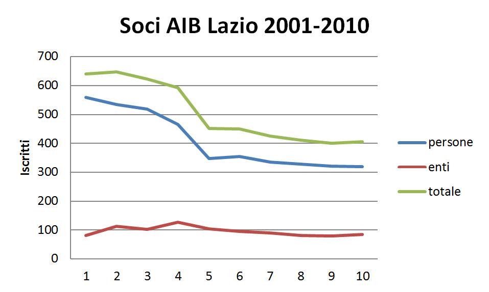 Soci AIB Lazio