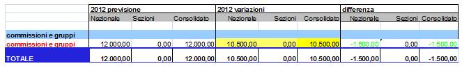 Variazioni relative a Commissioni e Gruppi