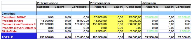 Variazioni nei contributi ricevuti