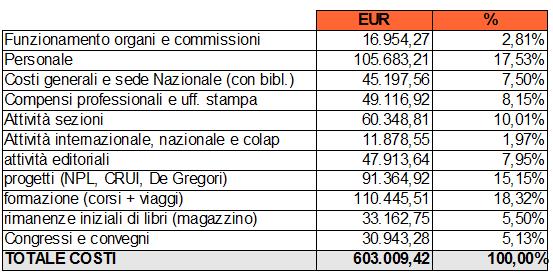 Costi della produzione