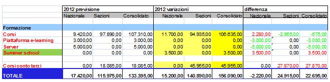 Variazioni al bilancio per Formazione e Corsi