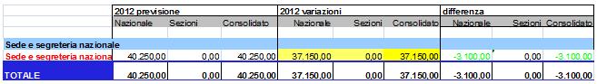 Variazioni rispetto a costi di sede e segreteria