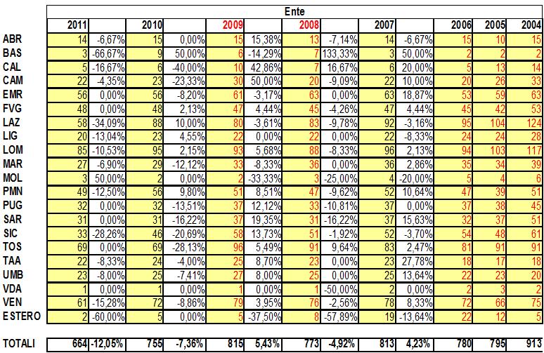 Confronto associati ente 2004 – 2011