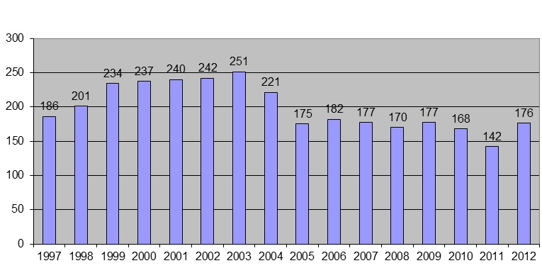 grafico associati 2012
