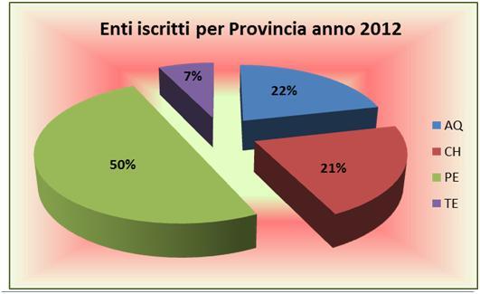 Abruzzo associati