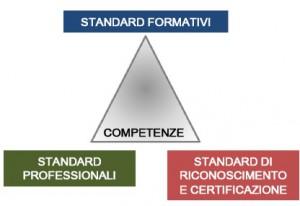 sistema_competenze