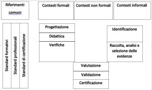 validazione_apprendimenti