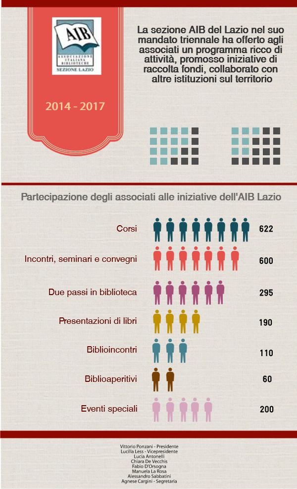 Infografica attività AIB Lazio 2014-2017